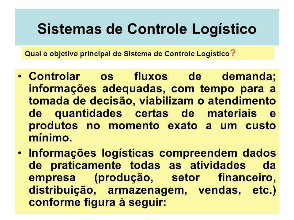 28 Sistemas de Controle Logístico Controlar os fluxos de demanda; informações adequadas, com tempo para a tomada de decisão, viabilizam o atendimento