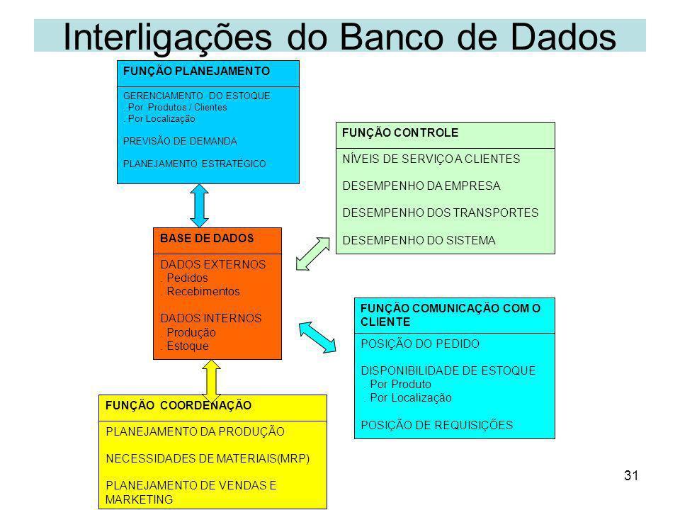 31 Interligações do Banco de Dados FUNÇÃO PLANEJAMENTO FUNÇÃO CONTROLE FUNÇÃO COMUNICAÇÃO COM O CLIENTE FUNÇÃO COORDENAÇÃO GERENCIAMENTO DO ESTOQUE. P