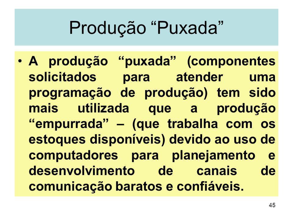 45 Produção Puxada A produção puxada (componentes solicitados para atender uma programação de produção) tem sido mais utilizada que a produção empurra