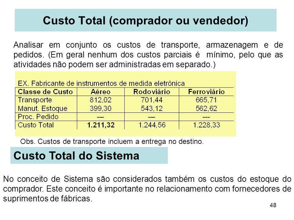 48 Custo Total (comprador ou vendedor) Analisar em conjunto os custos de transporte, armazenagem e de pedidos. (Em geral nenhum dos custos parciais é