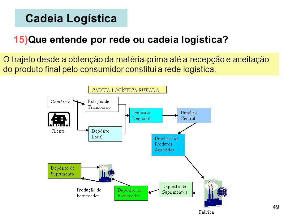 49 Cadeia Logística O trajeto desde a obtenção da matéria-prima até a recepção e aceitação do produto final pelo consumidor constitui a rede logística