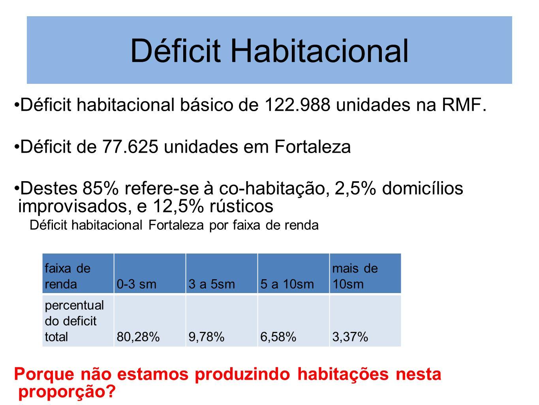 Déficit Habitacional Déficit habitacional básico de 122.988 unidades na RMF. Déficit de 77.625 unidades em Fortaleza Destes 85% refere-se à co-habitaç