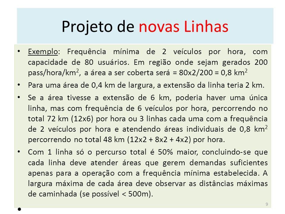 Projeto de novas Linhas Exemplo: Frequência mínima de 2 veículos por hora, com capacidade de 80 usuários.