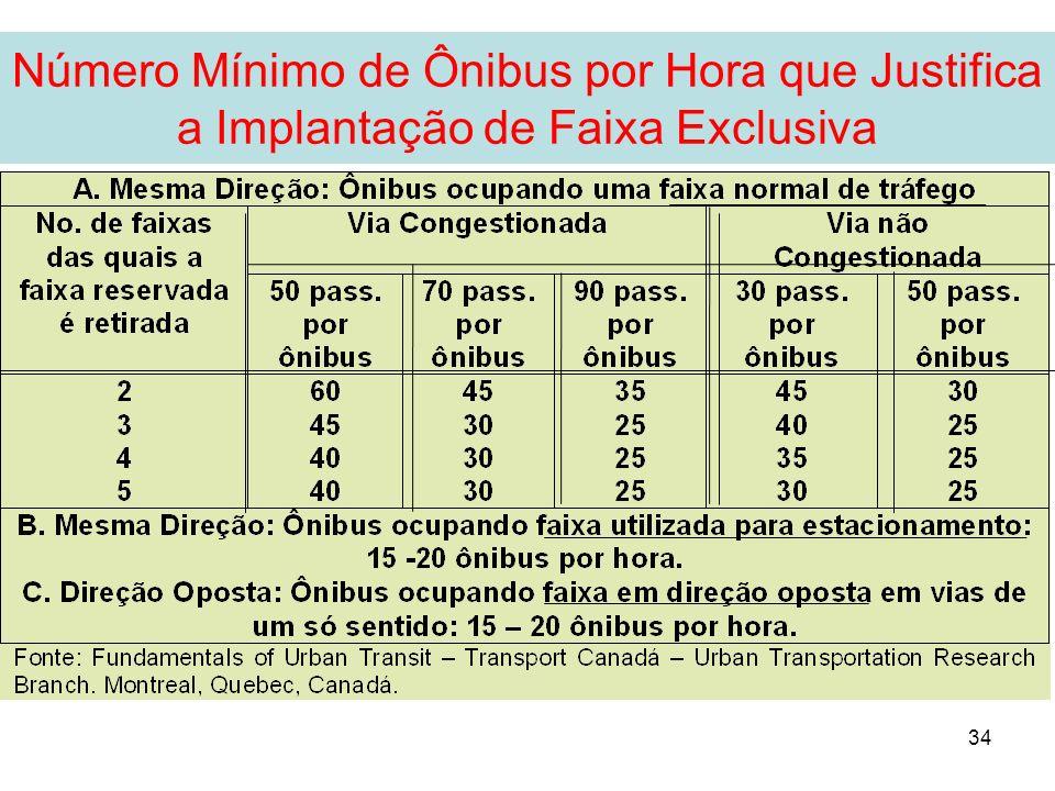 34 Número Mínimo de Ônibus por Hora que Justifica a Implantação de Faixa Exclusiva