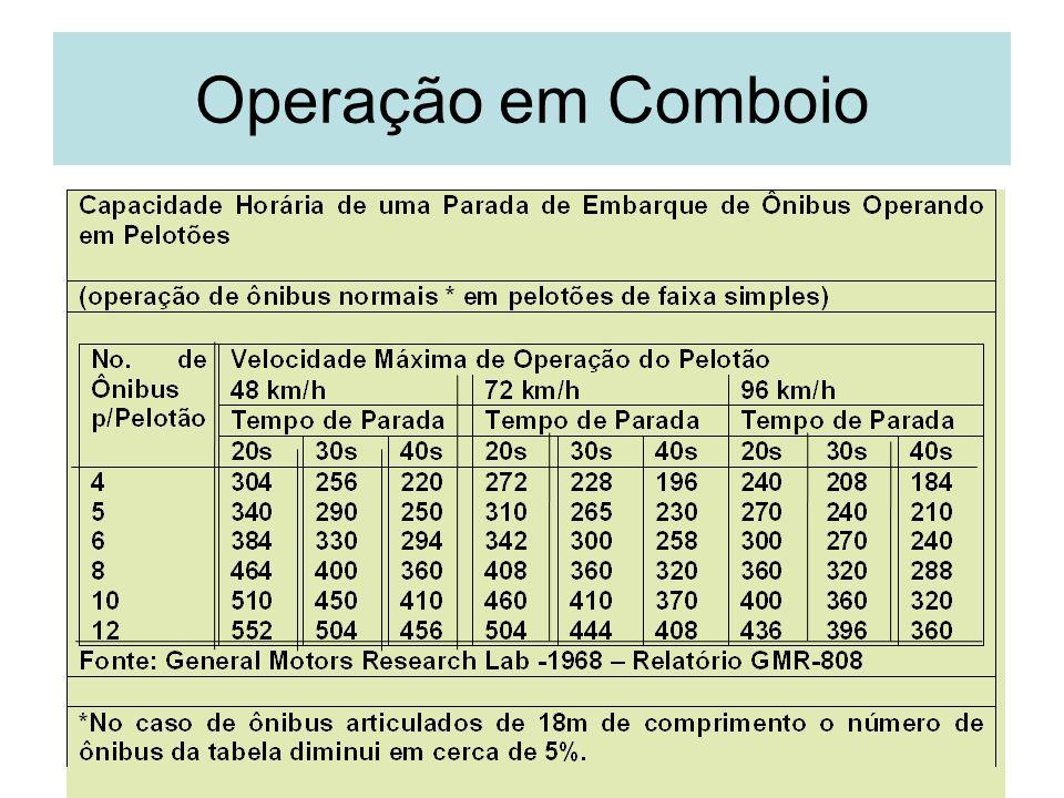 38 Operação em Comboio