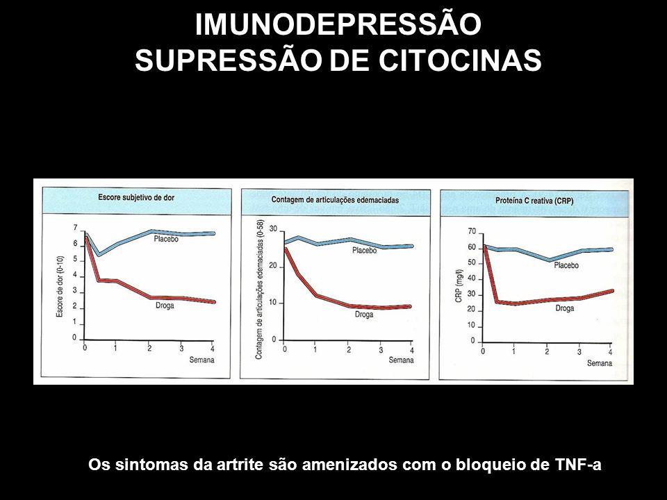 IMUNODEPRESSÃO SUPRESSÃO DE CITOCINAS Os sintomas da artrite são amenizados com o bloqueio de TNF-a