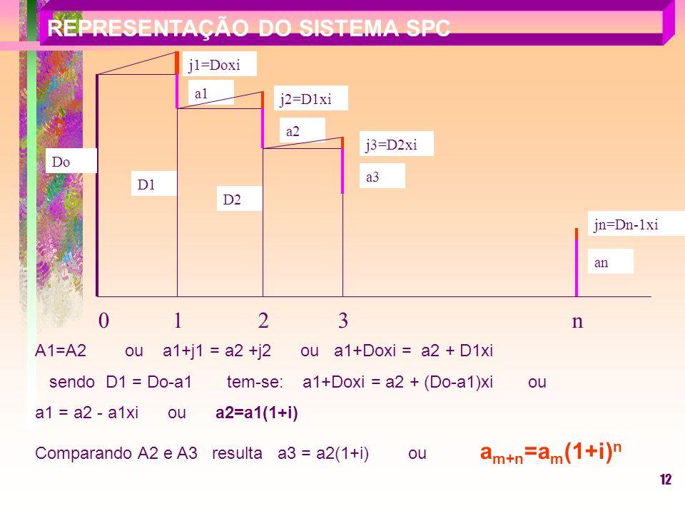 12 A1=A2 ou a1+j1 = a2 +j2 ou a1+Doxi = a2 + D1xi sendo D1 = Do-a1 tem-se: a1+Doxi = a2 + (Do-a1)xi ou a1 = a2 - a1xi ou a2=a1(1+i) Comparando A2 e A3 resulta a3 = a2(1+i) ou a m+n =a m (1+i) n Do j1=Doxi a1 D1 j2=D1xi a2 D2 0 1 2 3 n jn=Dn-1xi an j3=D2xi a3 REPRESENTAÇÃO DO SISTEMA SPC