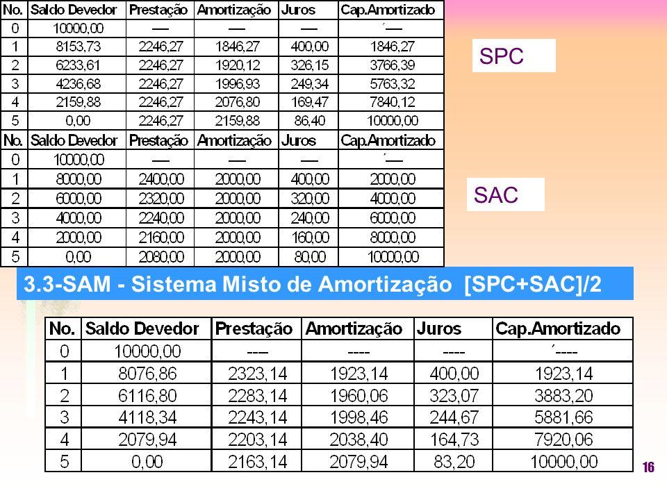 16 3.3-SAM - Sistema Misto de Amortização [SPC+SAC]/2 SPC SAC
