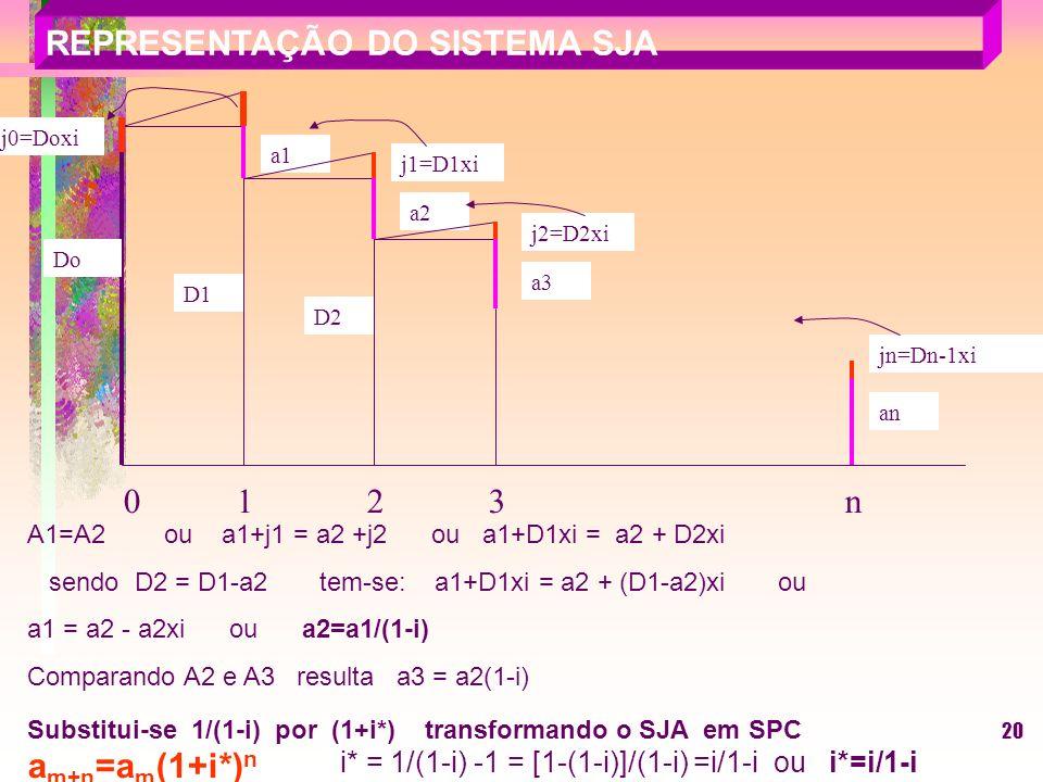 20 A1=A2 ou a1+j1 = a2 +j2 ou a1+D1xi = a2 + D2xi sendo D2 = D1-a2 tem-se: a1+D1xi = a2 + (D1-a2)xi ou a1 = a2 - a2xi ou a2=a1/(1-i) Comparando A2 e A3 resulta a3 = a2(1-i) Substitui-se 1/(1-i) por (1+i*) transformando o SJA em SPC a m+n =a m (1+i*) n REPRESENTAÇÃO DO SISTEMA SJA Do j0=Doxi a1 D1 j1=D1xi a2 D2 0 1 2 3 n jn=Dn-1xi an j2=D2xi a3 i* = 1/(1-i) -1 = [1-(1-i)]/(1-i) =i/1-i ou i*=i/1-i