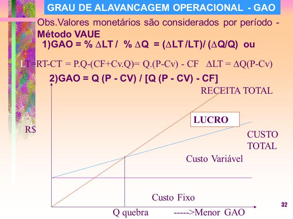 32 GRAU DE ALAVANCAGEM OPERACIONAL - GAO 1)GAO = % LT / % Q = ( LT /LT)/ ( Q/Q) ou 2)GAO = Q (P - CV) / [Q (P - CV) - CF] LT=RT-CT = P.Q-(CF+Cv.Q)= Q.(P-Cv) - CF LT = Q(P-Cv) Obs.Valores monetários são considerados por período - Método VAUE Custo Fixo Custo Variável CUSTO TOTAL R$ RECEITA TOTAL LUCRO Q quebra----->Menor GAO