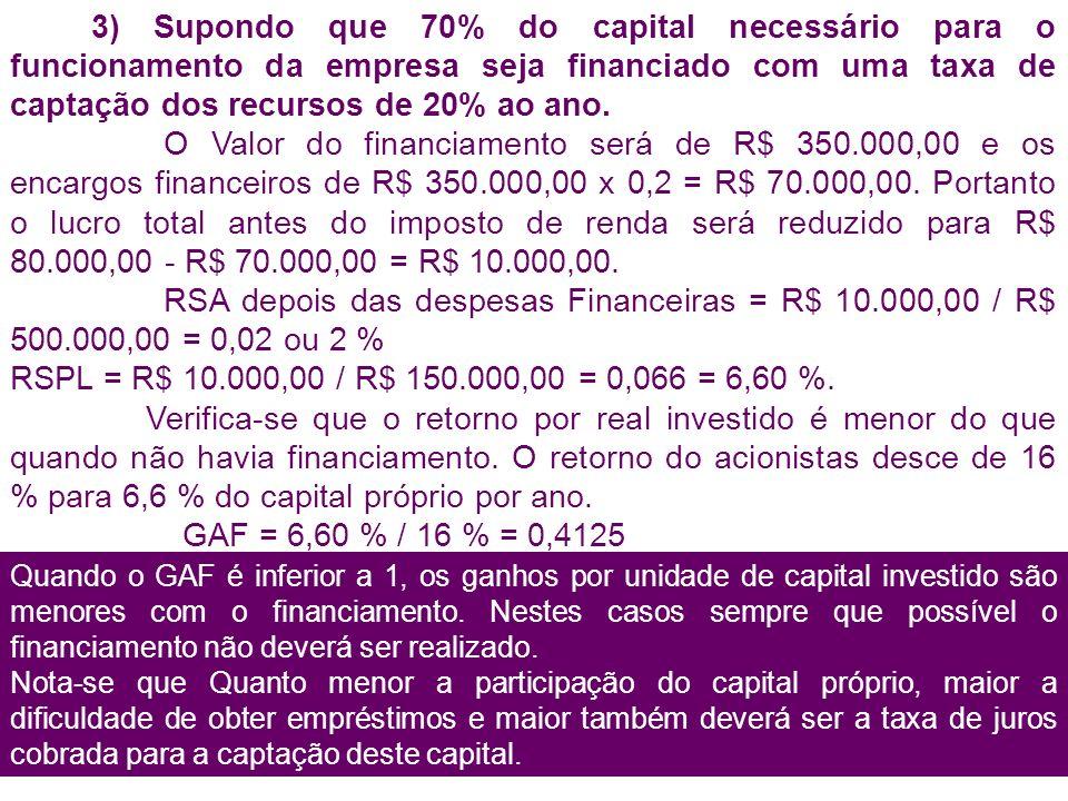 40 3) Supondo que 70% do capital necessário para o funcionamento da empresa seja financiado com uma taxa de captação dos recursos de 20% ao ano.