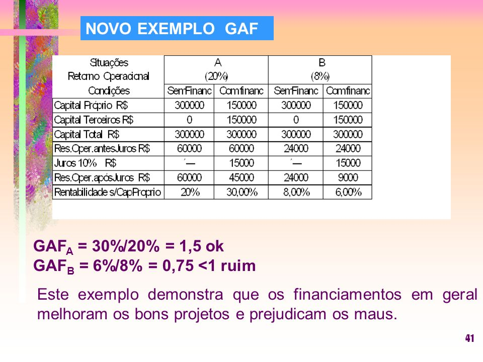 41 NOVO EXEMPLO GAF GAF A = 30%/20% = 1,5 ok GAF B = 6%/8% = 0,75 <1 ruim Este exemplo demonstra que os financiamentos em geral melhoram os bons projetos e prejudicam os maus.