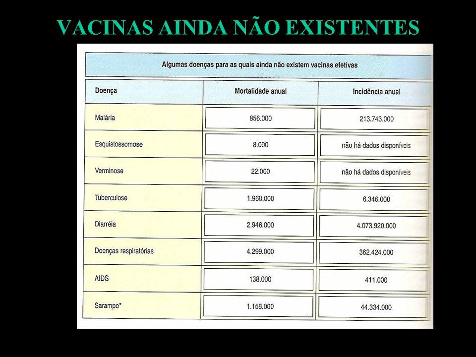 VACINAS AINDA NÃO EXISTENTES