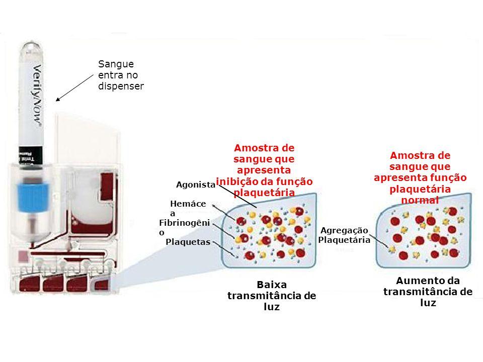 Amostra de sangue que apresenta inibição da função plaquetária Amostra de sangue que apresenta função plaquetária normal Sangue entra no dispenser Ago