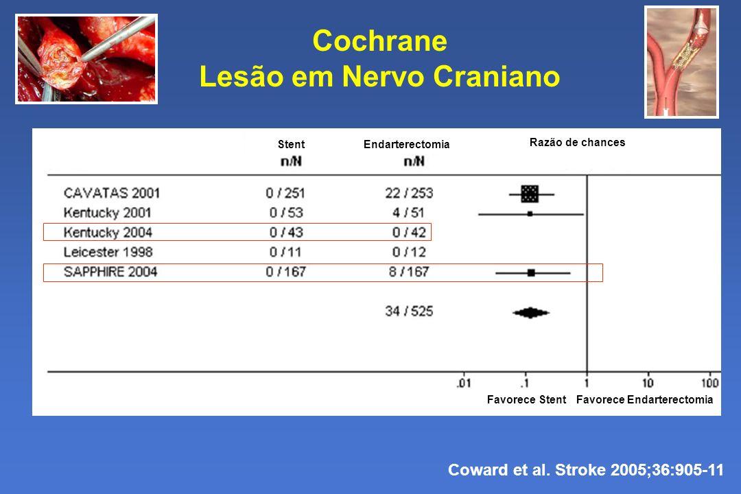 Cochrane Lesão em Nervo Craniano Coward et al. Stroke 2005;36:905-11 Favorece StentFavorece Endarterectomia StentEndarterectomia Razão de chances