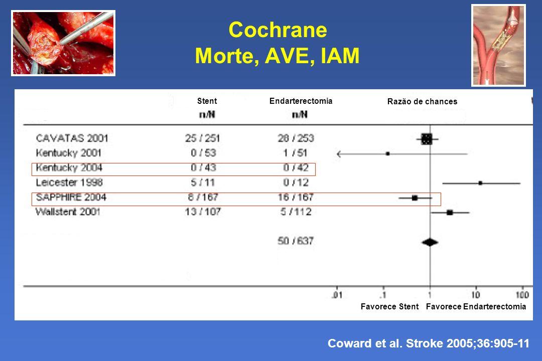 Cochrane Morte, AVE, IAM Coward et al. Stroke 2005;36:905-11 Favorece StentFavorece Endarterectomia StentEndarterectomia Razão de chances