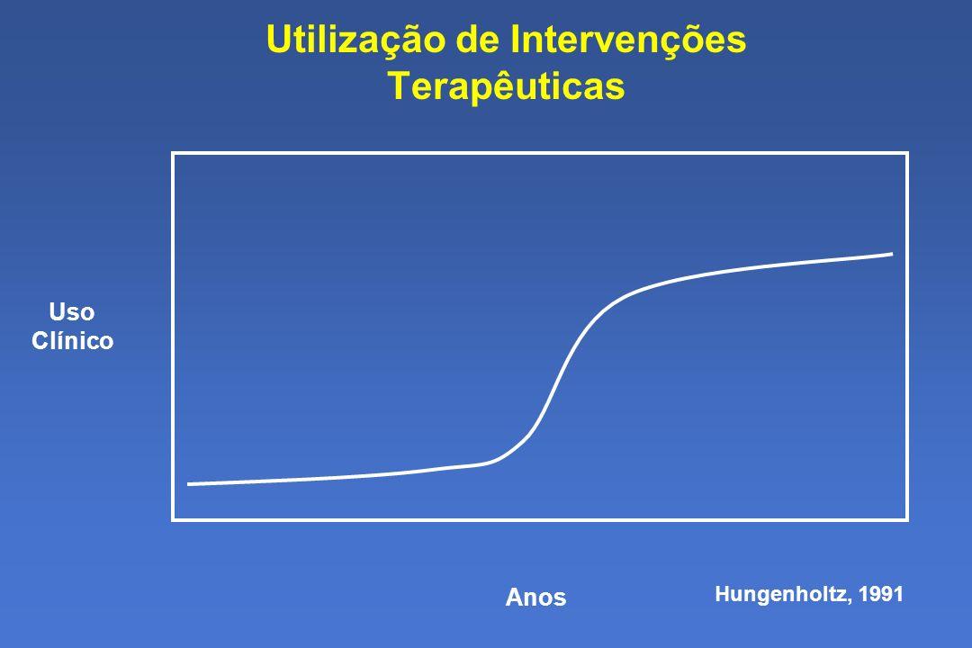 Utilização de Intervenções Terapêuticas Hungenholtz, 1991 Anos Uso Clínico