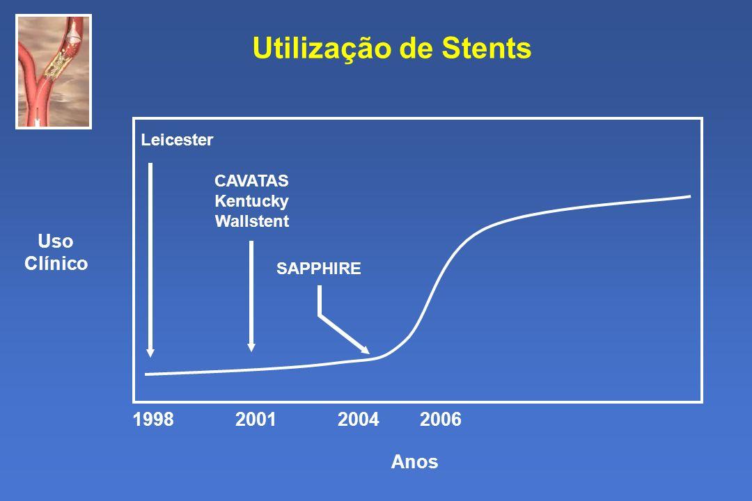 Utilização de Stents Anos Uso Clínico Leicester CAVATAS Kentucky Wallstent SAPPHIRE 1998 2001 2004 2006