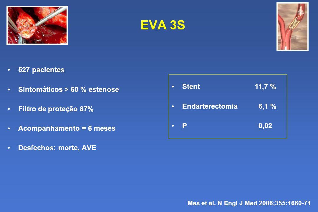 EVA 3S 527 pacientes Sintomáticos > 60 % estenose Filtro de proteção 87% Acompanhamento = 6 meses Desfechos: morte, AVE Mas et al. N Engl J Med 2006;3