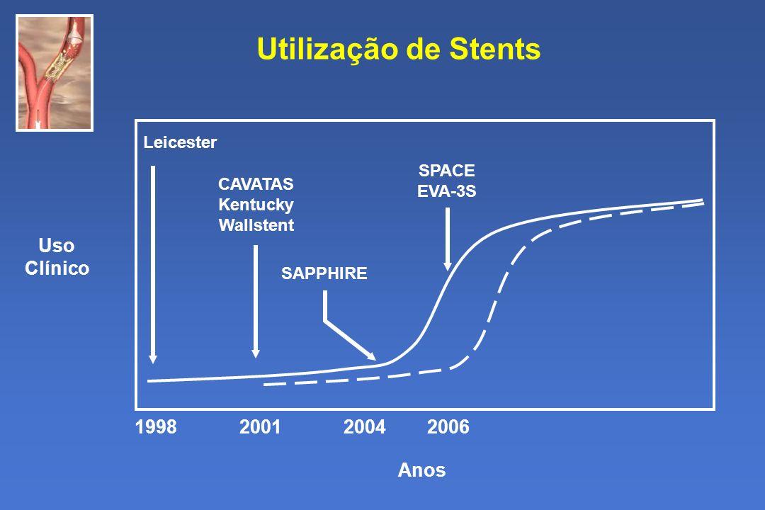 Utilização de Stents Anos Uso Clínico 1998 2001 2004 2006 Leicester CAVATAS Kentucky Wallstent SAPPHIRE SPACE EVA-3S