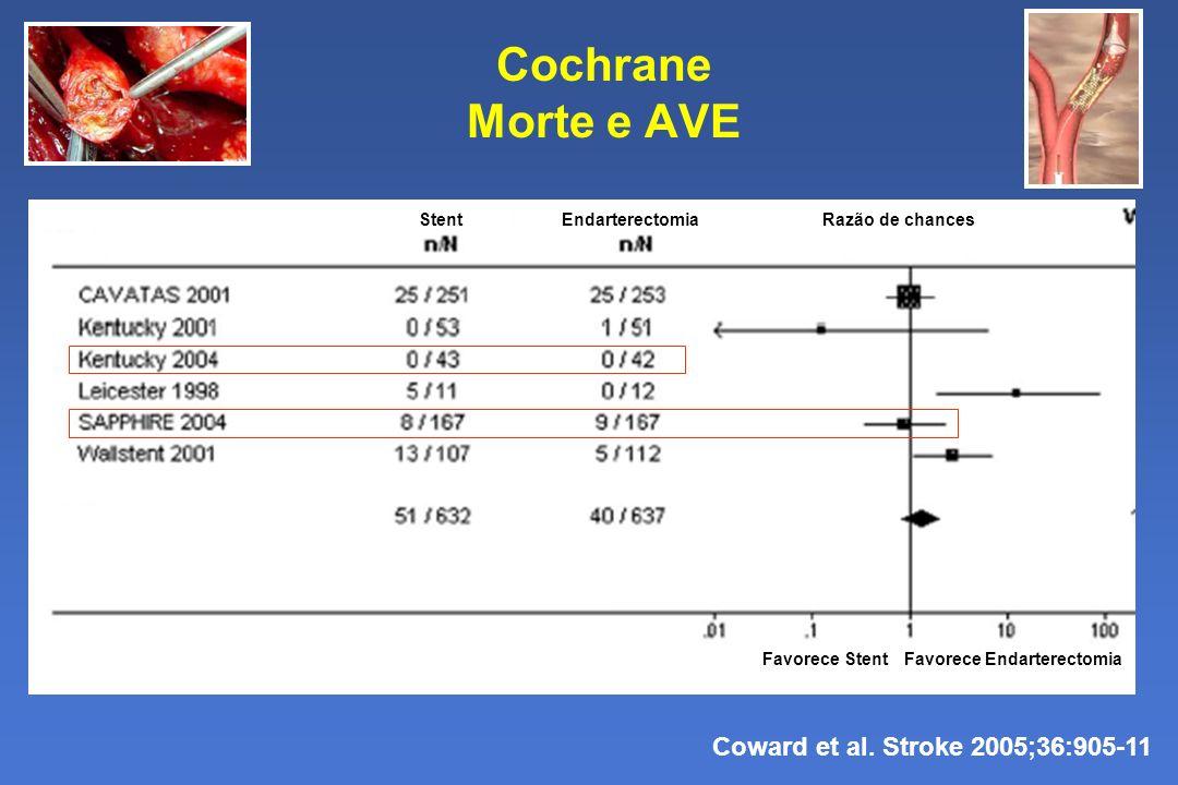 Cochrane Morte e AVE Coward et al. Stroke 2005;36:905-11 Favorece StentFavorece Endarterectomia StentEndarterectomia Razão de chances