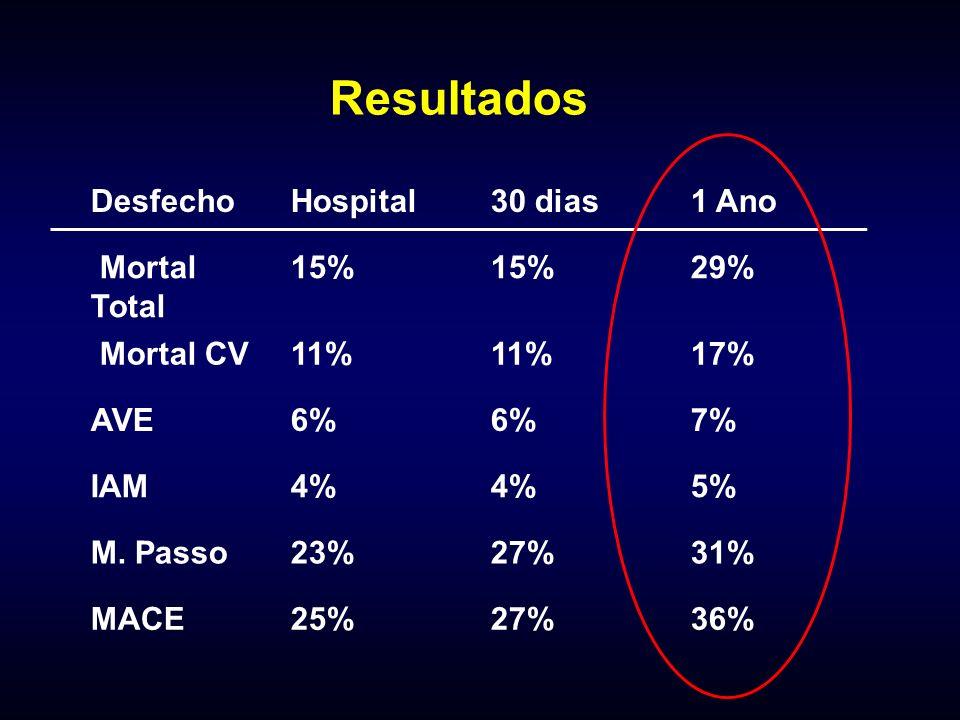 Resultados DesfechoHospital30 dias1 Ano Mortal Total 15% 29% Mortal CV11% 17% AVE6% 7% IAM4% 5% M. Passo23%27%31% MACE25%27%36%