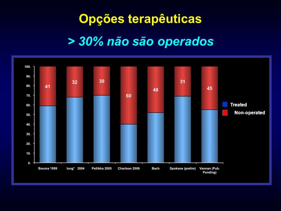Opções terapêuticas > 30% não são operados Treated Non-operated