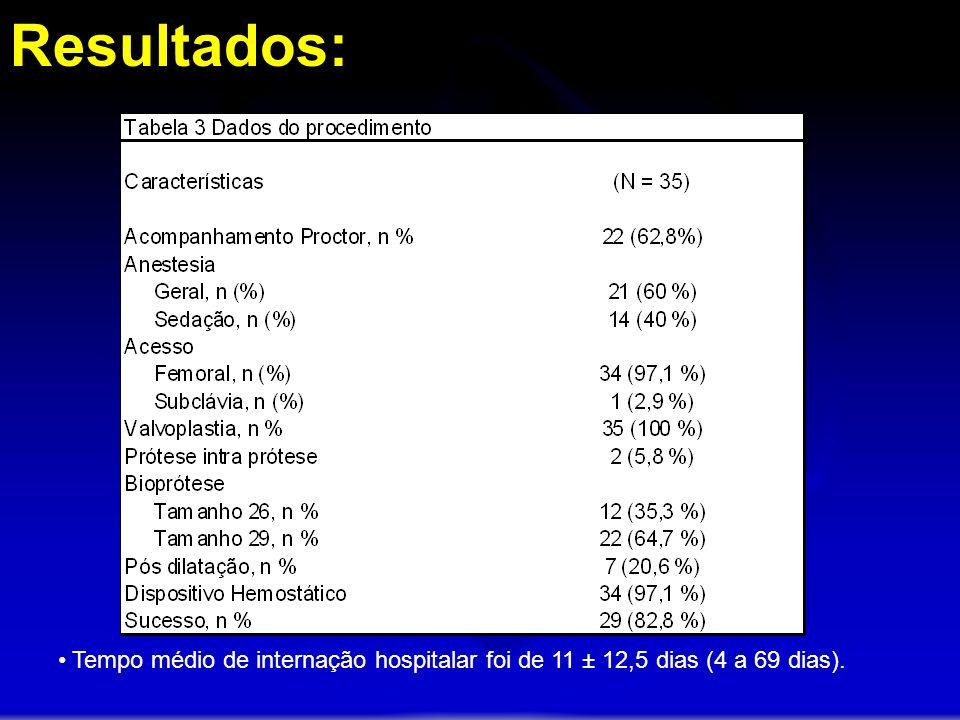 Tempo médio de internação hospitalar foi de 11 ± 12,5 dias (4 a 69 dias).