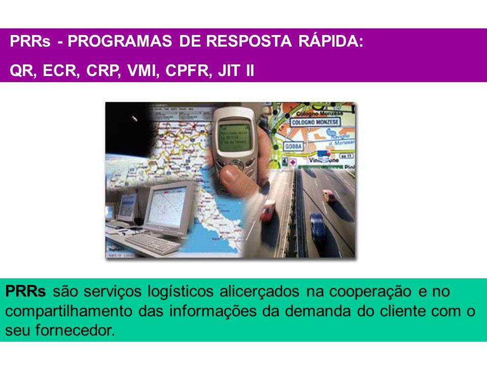 PRRs - PROGRAMAS DE RESPOSTA RÁPIDA: QR, ECR, CRP, VMI, CPFR, JIT II PRRs são serviços logísticos alicerçados na cooperação e no compartilhamento das