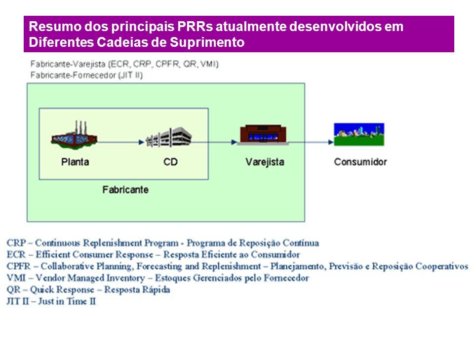 Resumo dos principais PRRs atualmente desenvolvidos em Diferentes Cadeias de Suprimento