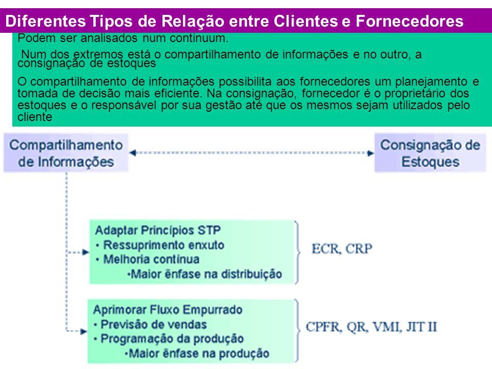 Diferentes Tipos de Relação entre Clientes e Fornecedores Podem ser analisados num continuum. Num dos extremos está o compartilhamento de informações