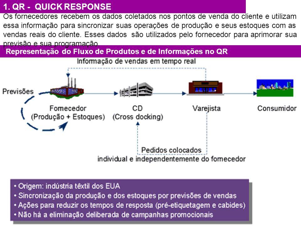 `Representação do Fluxo de Produtos e de Informações no QR 1. QR - QUICK RESPONSE Os fornecedores recebem os dados coletados nos pontos de venda do cl