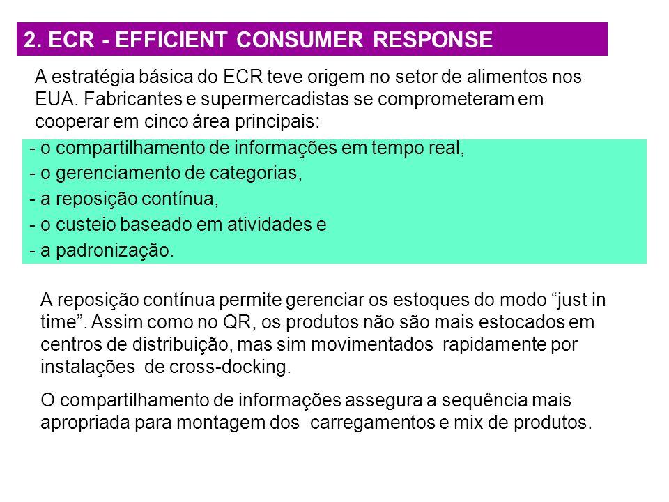 2. ECR - EFFICIENT CONSUMER RESPONSE A estratégia básica do ECR teve origem no setor de alimentos nos EUA. Fabricantes e supermercadistas se compromet
