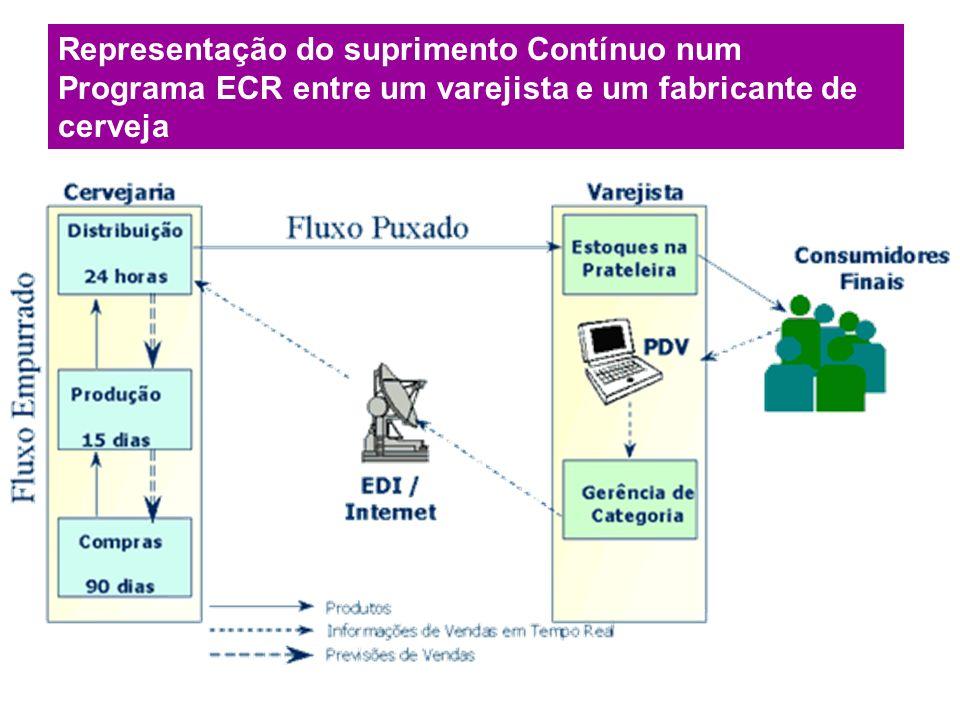Representação do suprimento Contínuo num Programa ECR entre um varejista e um fabricante de cerveja