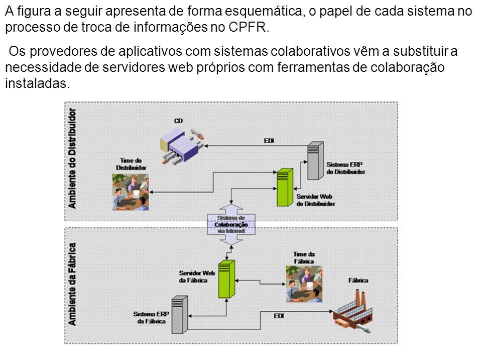 A figura a seguir apresenta de forma esquemática, o papel de cada sistema no processo de troca de informações no CPFR. Os provedores de aplicativos co