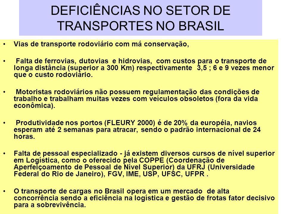 DEFICIÊNCIAS NO SETOR DE TRANSPORTES NO BRASIL Vias de transporte rodoviário com má conservação, Falta de ferrovias, dutovias e hidrovias, com custos
