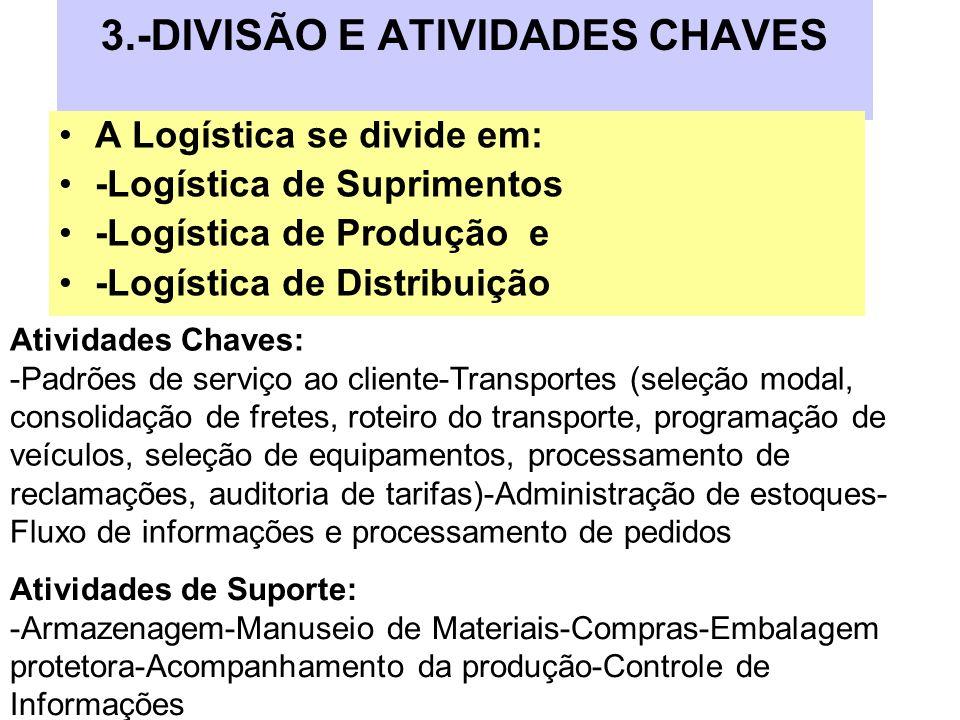 3.-DIVISÃO E ATIVIDADES CHAVES A Logística se divide em: -Logística de Suprimentos -Logística de Produção e -Logística de Distribuição Atividades Chav
