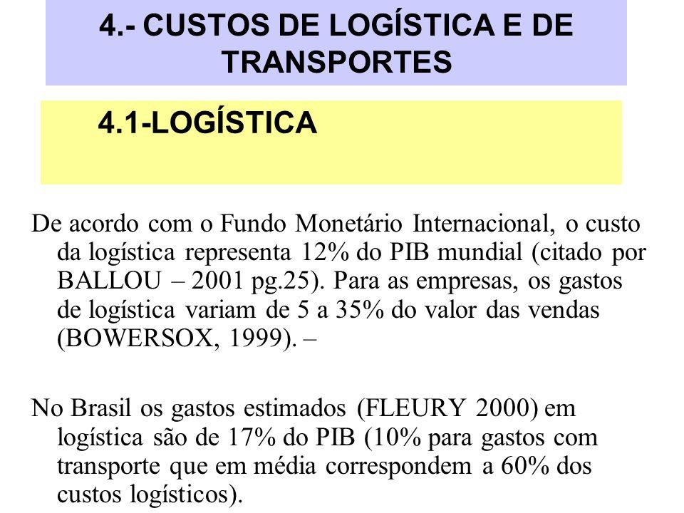 4.- CUSTOS DE LOGÍSTICA E DE TRANSPORTES De acordo com o Fundo Monetário Internacional, o custo da logística representa 12% do PIB mundial (citado por