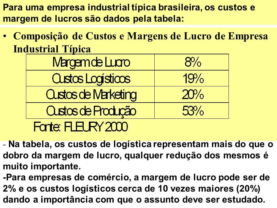 Composição de Custos e Margens de Lucro de Empresa Industrial Típica Para uma empresa industrial típica brasileira, os custos e margem de lucros são d