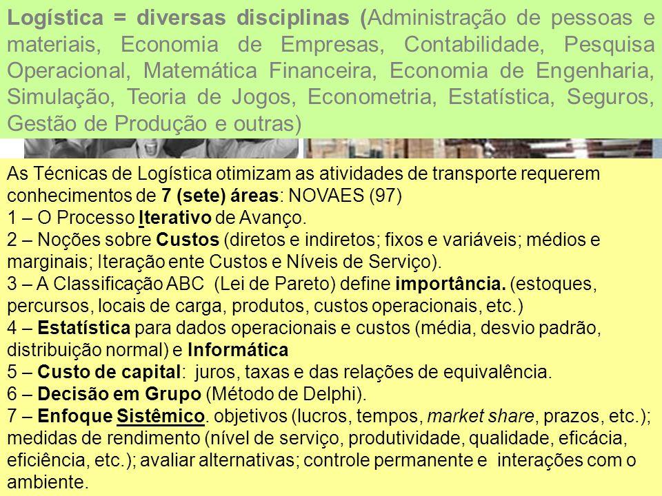 Logística = diversas disciplinas (Administração de pessoas e materiais, Economia de Empresas, Contabilidade, Pesquisa Operacional, Matemática Financei