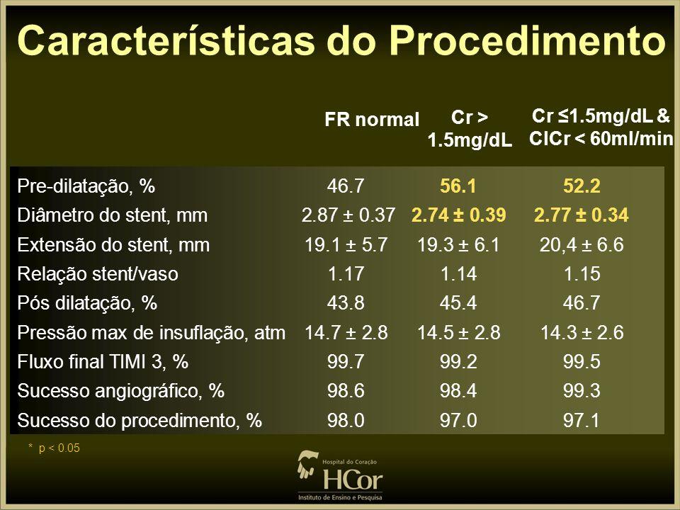 FE < 30%, % 1.35.9 2.9 Multiarterial (2/3 vasos), %22.620.6 20.6 Calcificação mod/sev, %25.137.4 32.3 Lesões B2/C **, % 65.868.7 66.9 Apresentação ini