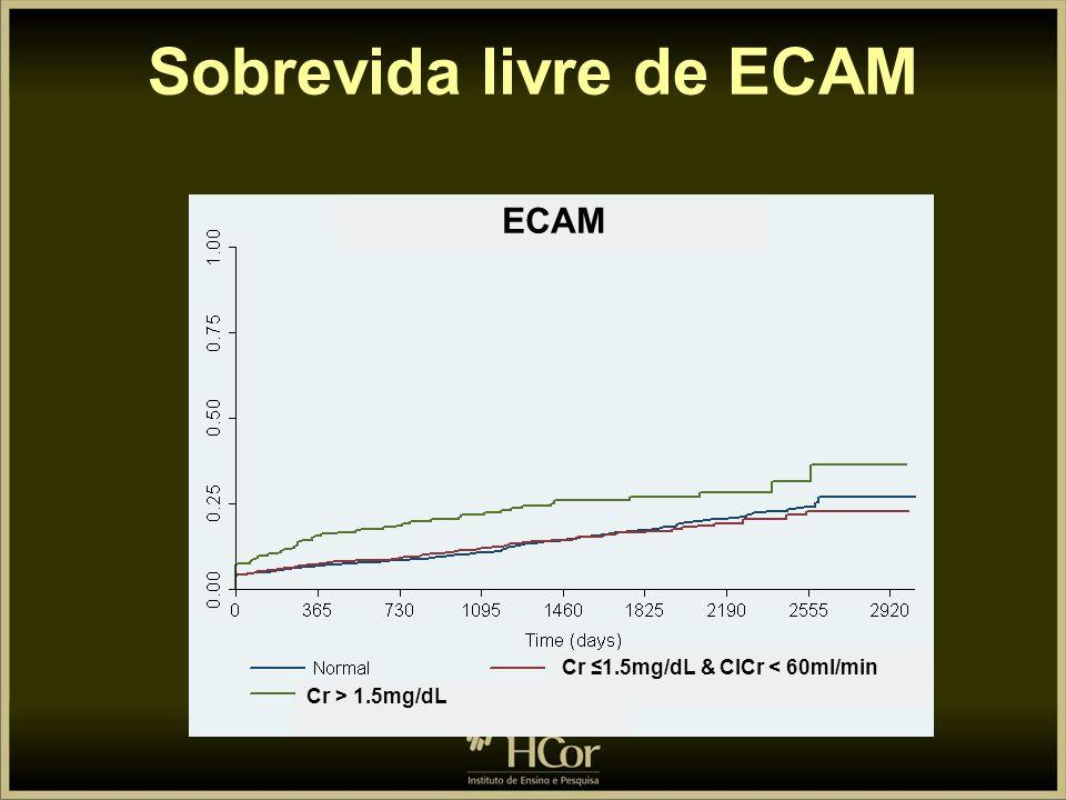 ECAM tardio (cumulativo) Patients, % P<0.001 p = NS FR normal Cr 1.5mg/d e ClCr < 60ml/min Cr > 1.5mg/dL P<0.01 p=NS p = 0.04