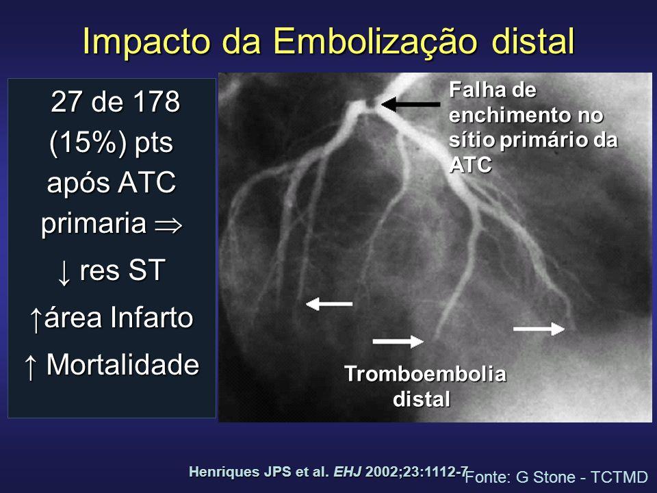 Impacto da Embolização distal 27 de 178 (15%) pts após ATC primaria 27 de 178 (15%) pts após ATC primaria res ST res ST área Infarto Mortalidade Morta