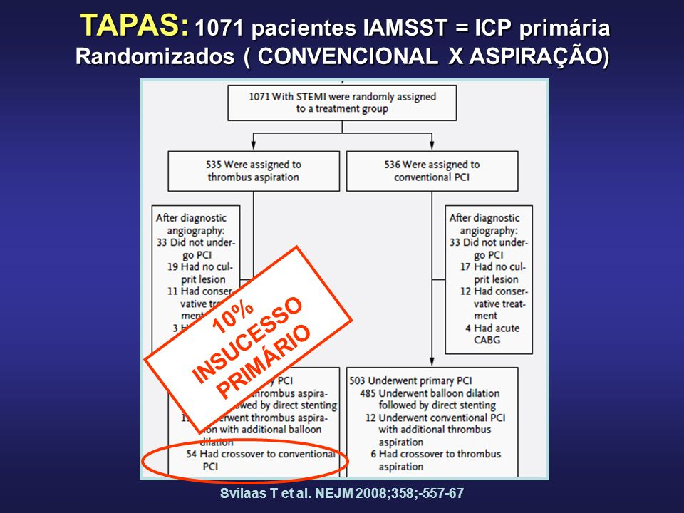 10% INSUCESSO PRIMÁRIO TAPAS: 1071 pacientes IAMSST = ICP primária Randomizados ( CONVENCIONAL X ASPIRAÇÃO) Svilaas T et al. NEJM 2008;358;-557-67