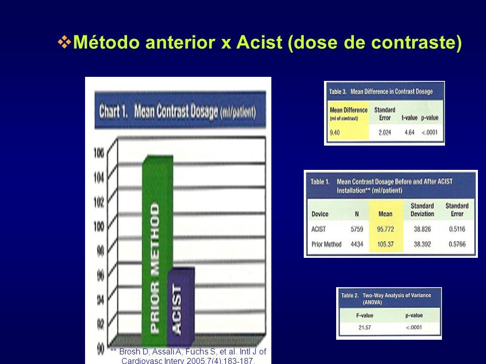 ** Brosh D, Assali A, Fuchs S, et al. Intl J of Cardiovasc Interv 2005;7(4):183-187. Método anterior x Acist (dose de contraste)