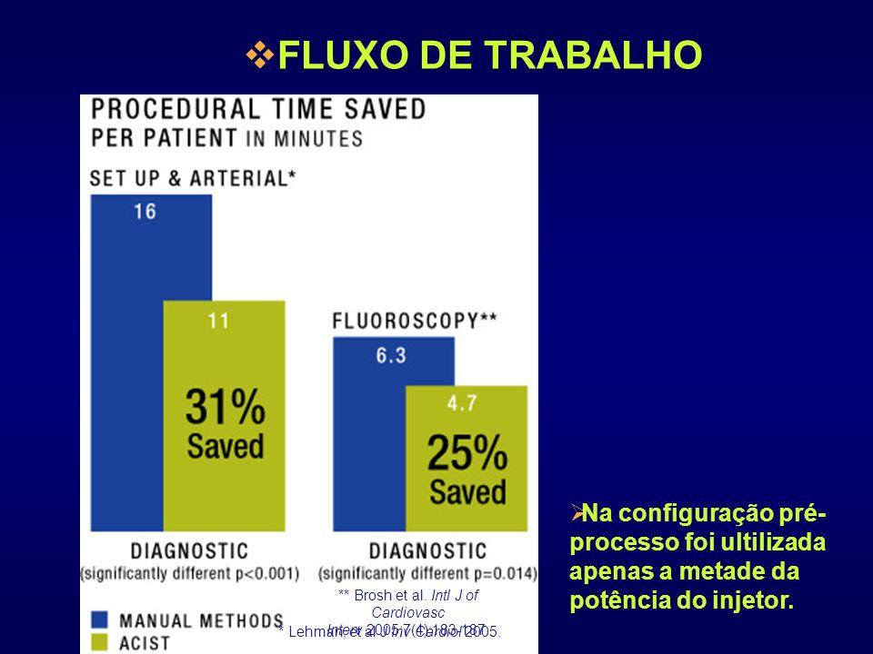 FLUXO DE TRABALHO * Lehman, et al J Inv Cardiol 2005. ** Brosh et al. Intl J of Cardiovasc Interv 2005;7(4):183-187. Na configuração pré- processo foi