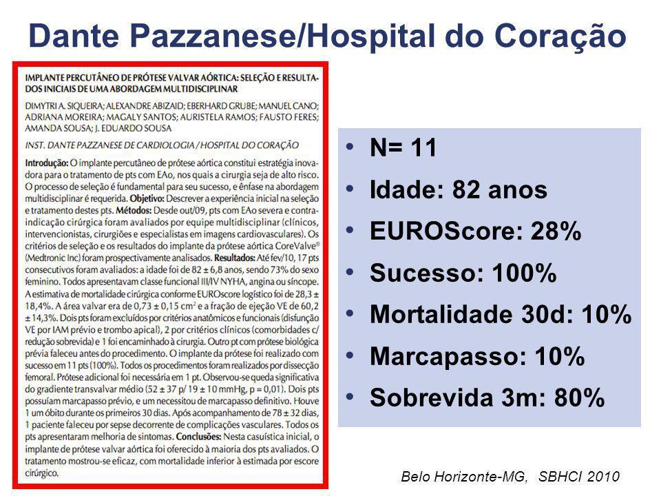 Hospital Albert Einstein N= 24 Idade: 82 anos EUROScore: 19% Sucesso: 92% Mortalidade: 8% Marcapasso: 35% Sobrevida 1 ano: 80% Belo Horizonte-MG, SBHC