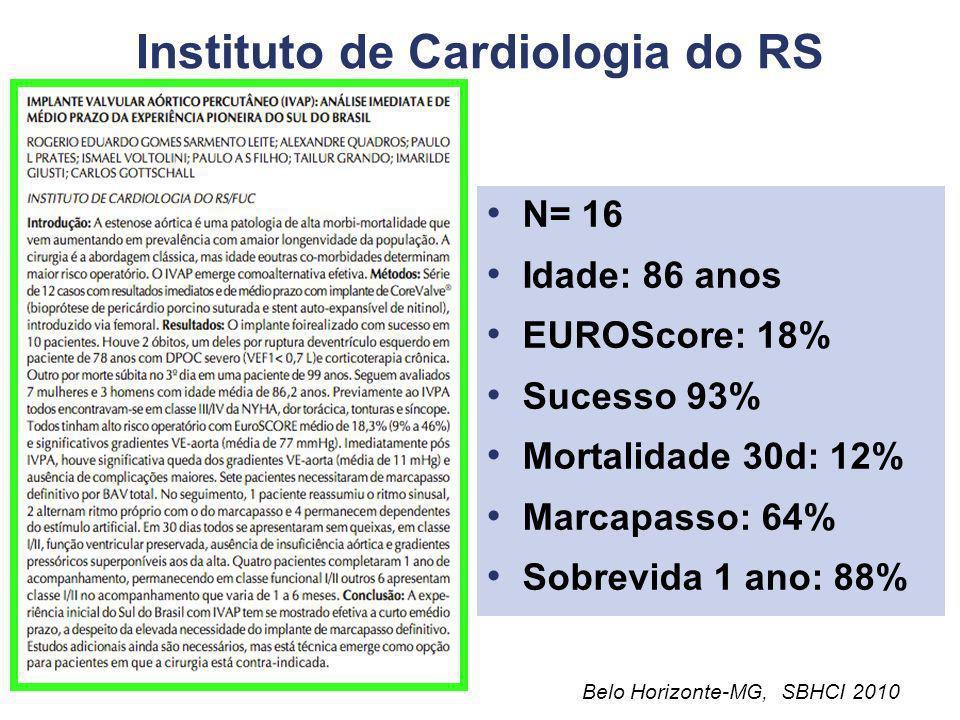 Dante Pazzanese/Hospital do Coração N= 11 Idade: 82 anos EUROScore: 28% Sucesso: 100% Mortalidade 30d: 10% Marcapasso: 10% Sobrevida 3m: 80% Belo Hori