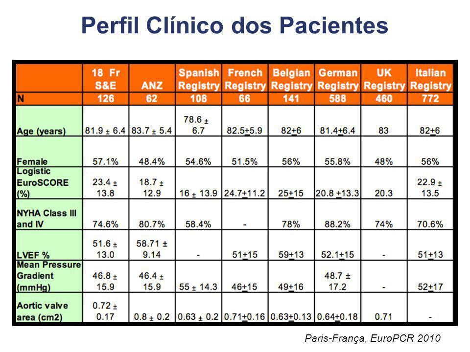 Resultados da Experiência Clínica Global First in man Relatos de casos Experiências de centros isolados Registros médicos Ensaios clínicos randomizado