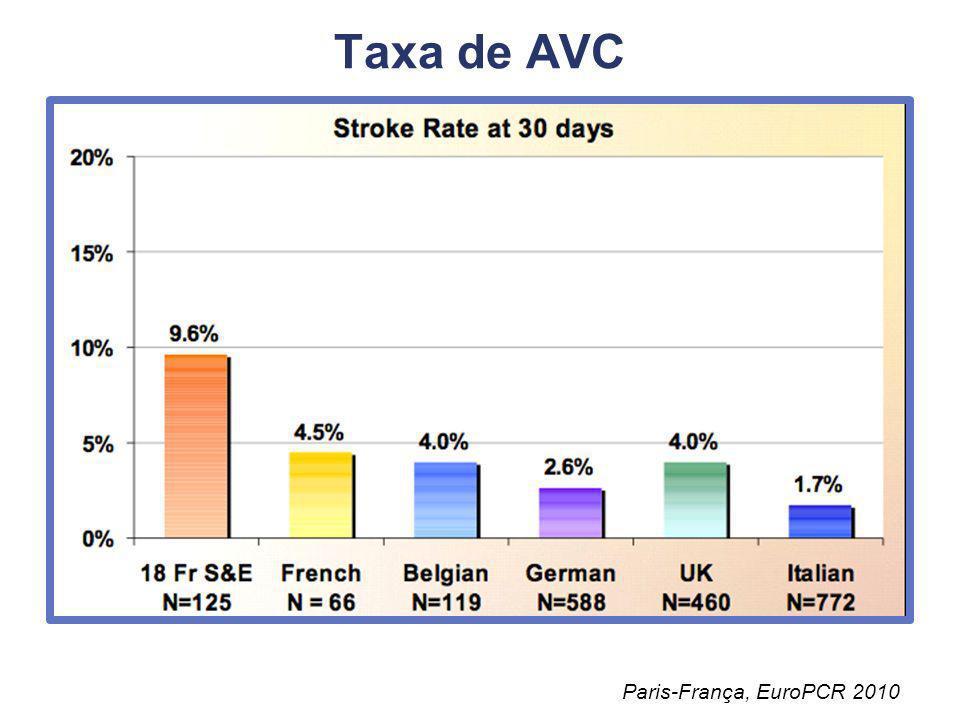 Complicações Vasculares Paris-França, EuroPCR 2010